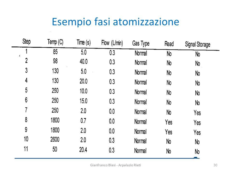 Gianfranco Blasi - Arpalazio Rieti Esempio fasi atomizzazione Gianfranco Blasi - Arpalazio Rieti30