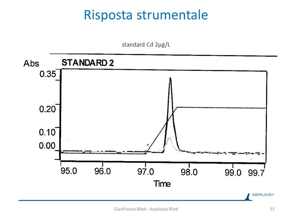 Gianfranco Blasi - Arpalazio Rieti Risposta strumentale standard Cd 2µg/L Gianfranco Blasi - Arpalazio Rieti31