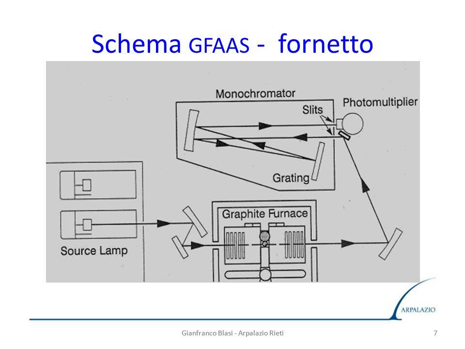7 Schema GFAAS - fornetto Gianfranco Blasi - Arpalazio Rieti7