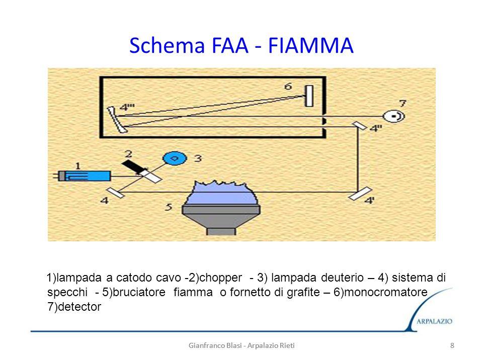 8 Schema FAA - FIAMMA 1)lampada a catodo cavo -2)chopper - 3) lampada deuterio – 4) sistema di specchi - 5)bruciatore fiamma o fornetto di grafite – 6