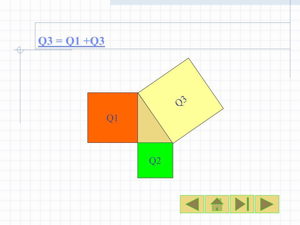 Q1 Q2 Q3 Q3 = Q1 +Q3