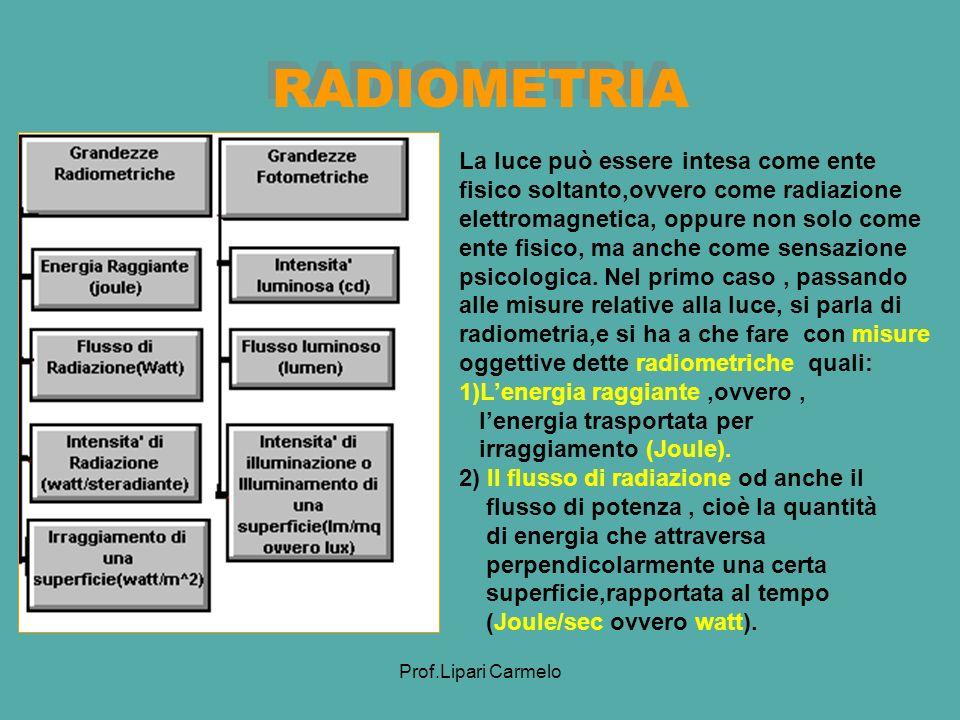 Prof.Lipari Carmelo RADIOMETRIA La luce può essere intesa come ente fisico soltanto,ovvero come radiazione elettromagnetica, oppure non solo come ente fisico, ma anche come sensazione psicologica.