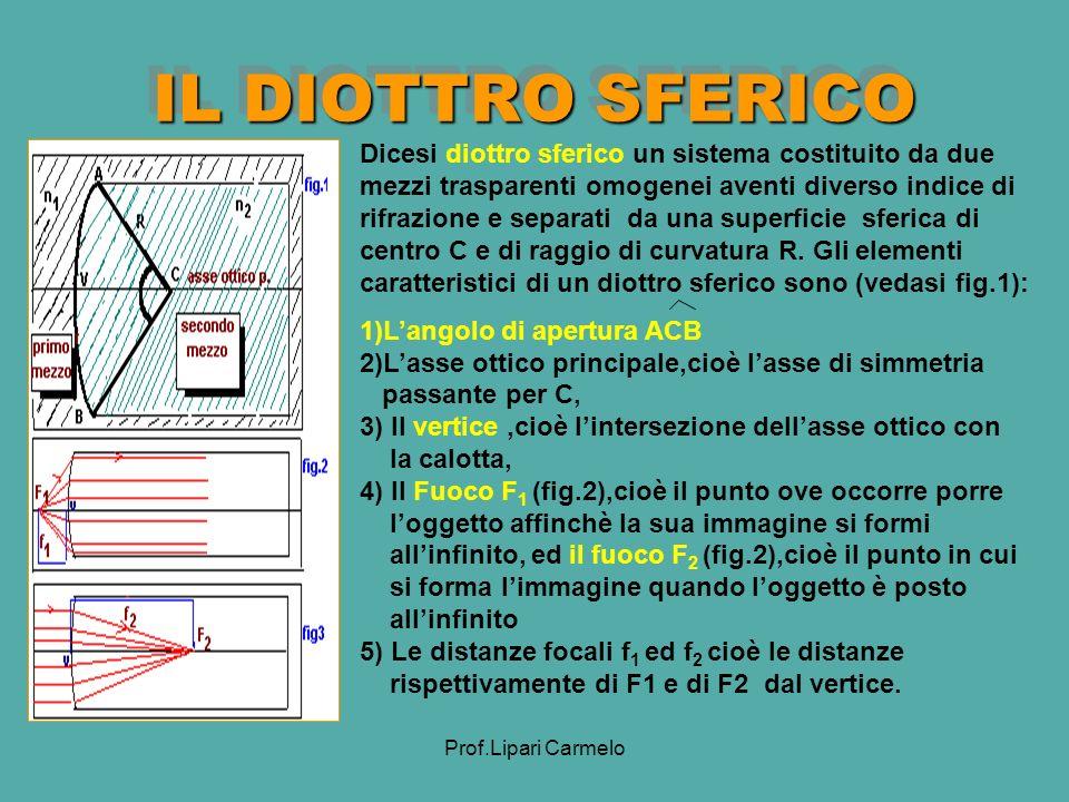 Prof.Lipari Carmelo IL DIOTTRO SFERICO Dicesi diottro sferico un sistema costituito da due mezzi trasparenti omogenei aventi diverso indice di rifrazione e separati da una superficie sferica di centro C e di raggio di curvatura R.