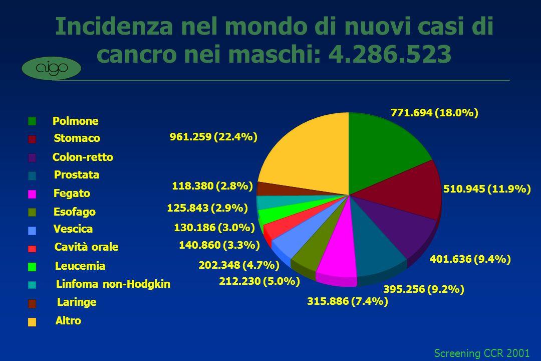 Screening CCR 2001 Incidenza di nuovi casi di cancro nel mondo nelle femmine: 3.782.881 Mammella Colon-retto Cervice uterina Stomaco Polmone Ovaio Utero Fegato Esofago Leucemia Linfoma non-Hodgkin Altro 959.293 (25.4%) 794.751 (21.0%) 380.816 (10.1%) 287.106 (7.6%) 94.334 (2.5%) 100.777 (2.7%) 103.001 (2.7%) 120.885 (3.2%) 142.253 (3.8%) 165.227 (4.4%) 265.064 (7.0%) 369.374 (9.8%) Globcan (IARC 1998)