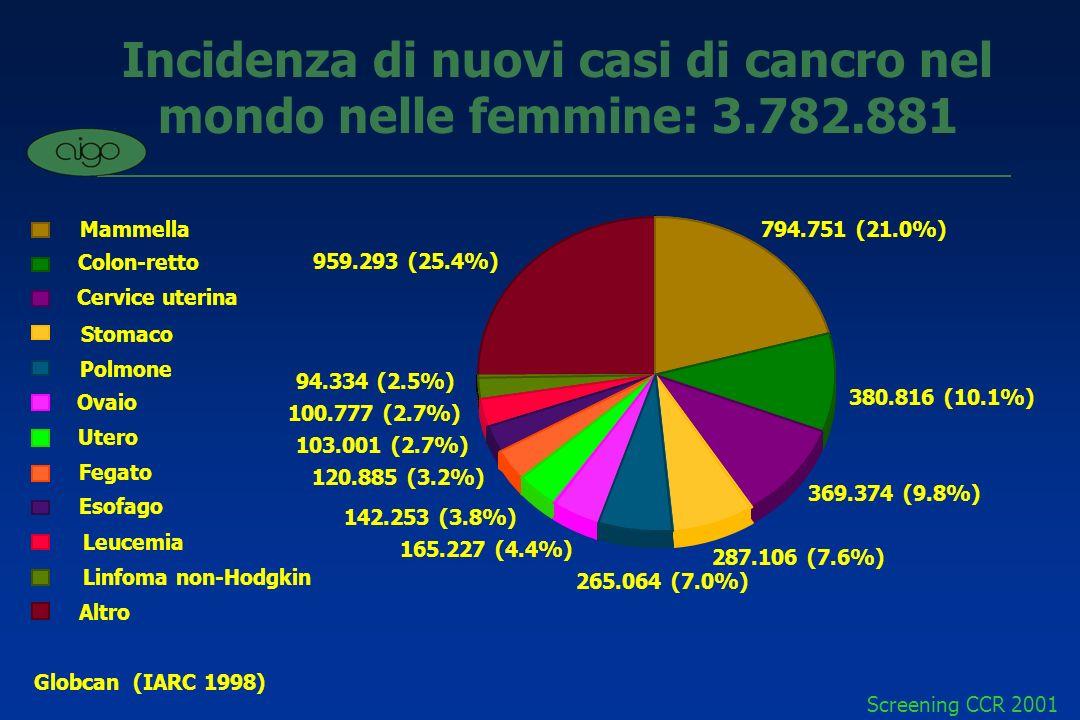 Screening CCR 2001 Età e CCR in Italia 4/100.000: < 50 anni 100/100.000 tra 50-69 anni 300/100.000 > 70 anni