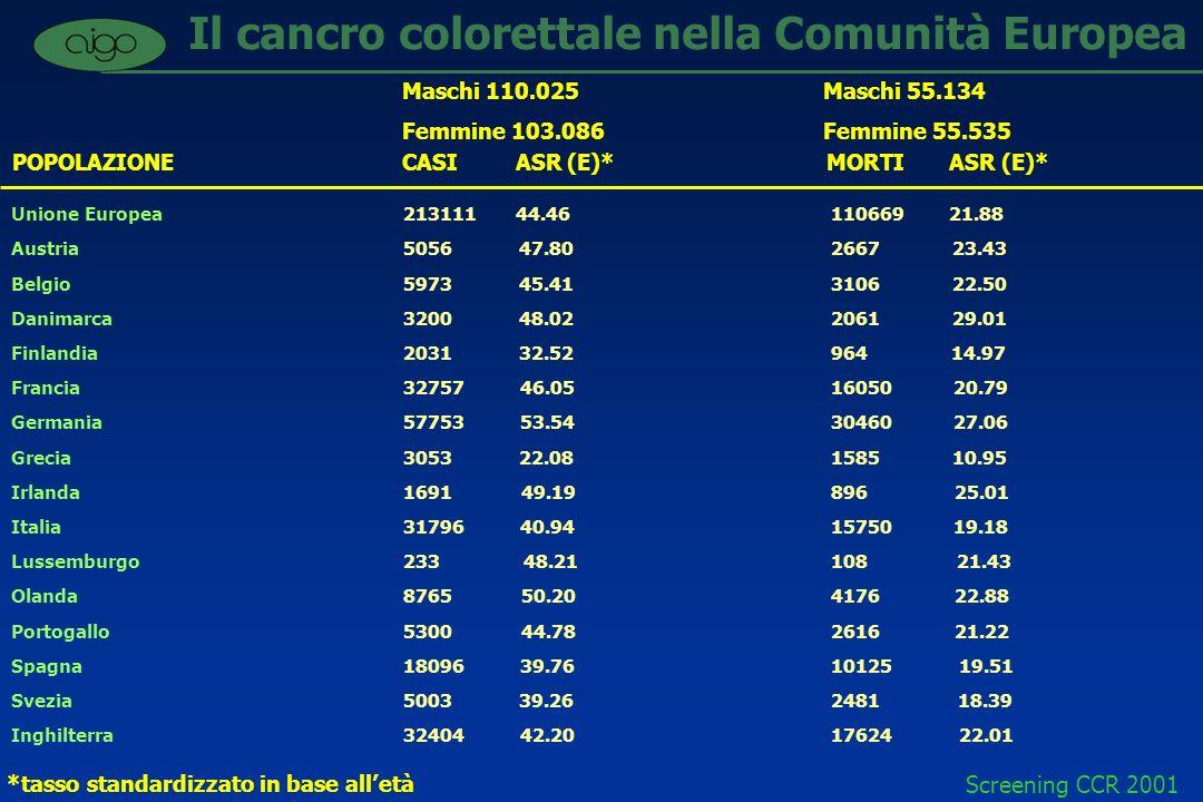 Screening CCR 2001 Percentuale di incidenza stimata di cancro in base alla sede ed al sesso in Italia (1990) Polmone 23% Colon & retto 12% Vescica e reni 12% Vie aeree e tratto digestivo sup.