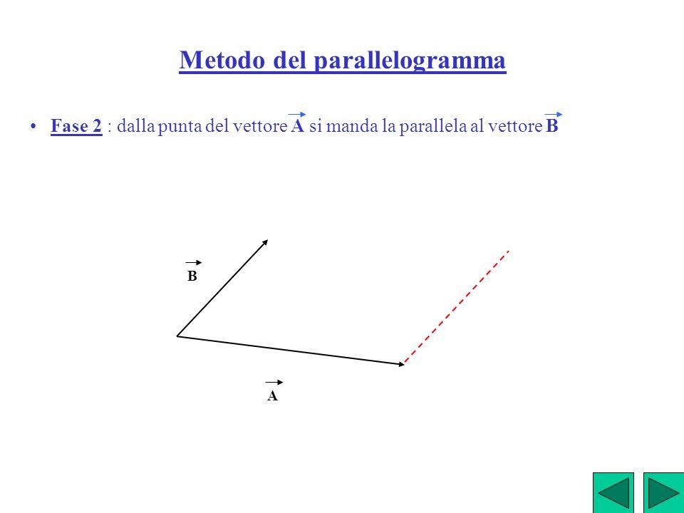 Metodo del parallelogramma Fase 2 : dalla punta del vettore A si manda la parallela al vettore B A B