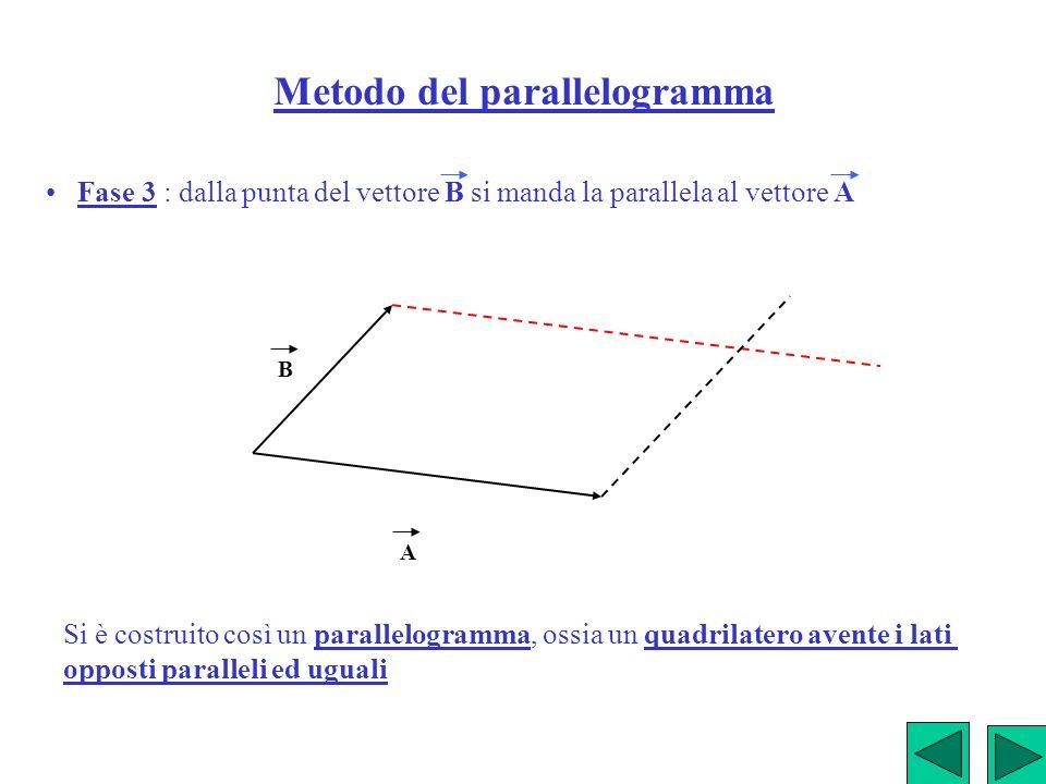 Metodo del parallelogramma Fase 3 : dalla punta del vettore B si manda la parallela al vettore A A B Si è costruito così un parallelogramma, ossia un