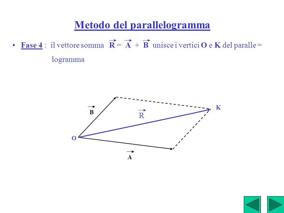 Metodo del parallelogramma Fase 4 : il vettore somma R = A + B unisce i vertici O e K del paralle = logramma A B O K R