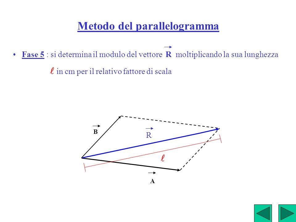 Metodo del parallelogramma Fase 5 : si determina il modulo del vettore R moltiplicando la sua lunghezza in cm per il relativo fattore di scala A B R