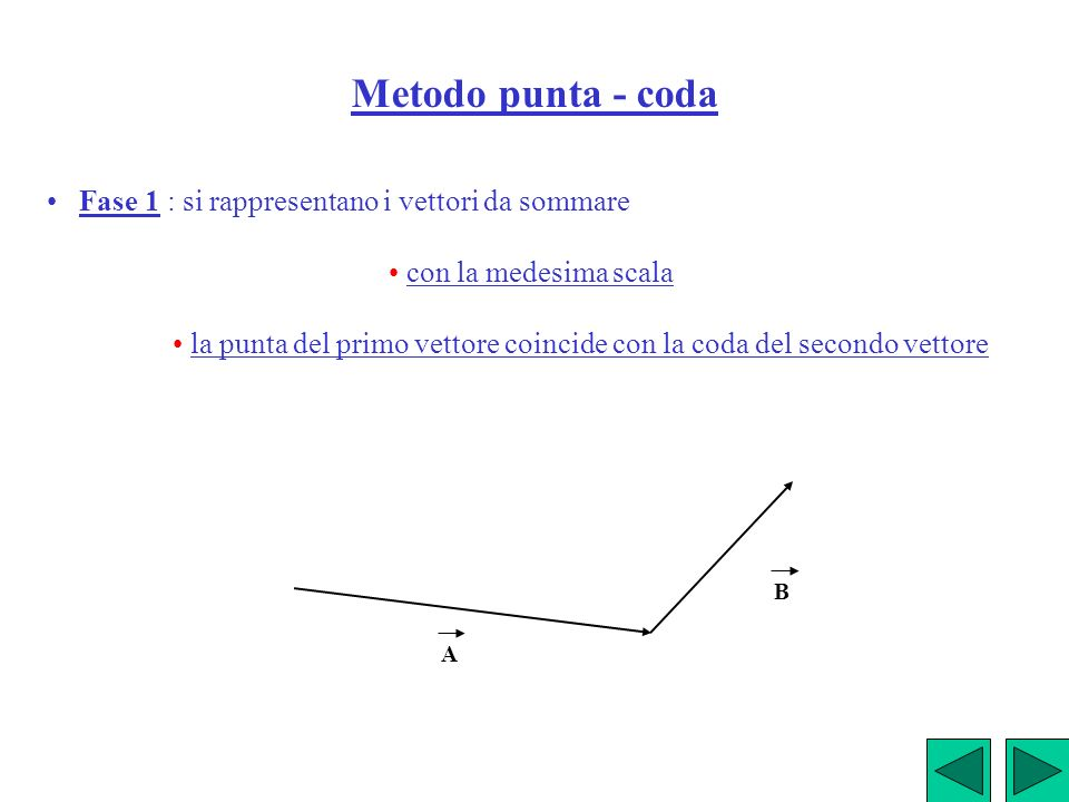 Metodo punta - coda Fase 1 : si rappresentano i vettori da sommare con la medesima scala la punta del primo vettore coincide con la coda del secondo v