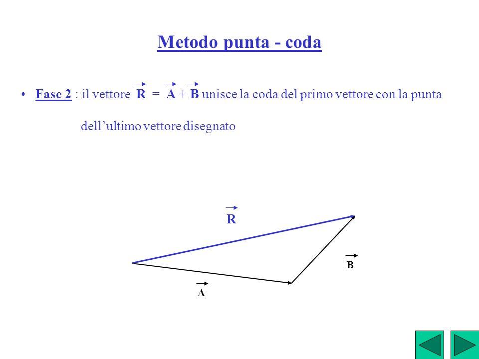 Metodo punta - coda Fase 2 : il vettore R = A + B unisce la coda del primo vettore con la punta dellultimo vettore disegnato A B R