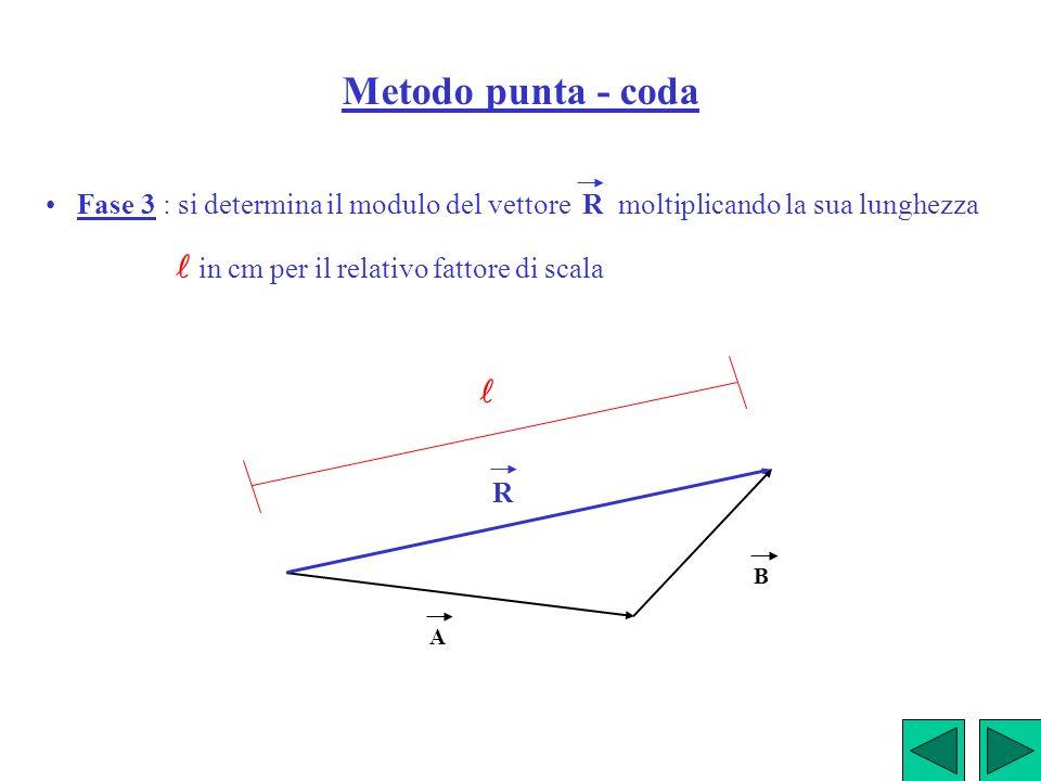 Metodo punta - coda Fase 3 : si determina il modulo del vettore R moltiplicando la sua lunghezza in cm per il relativo fattore di scala A B R