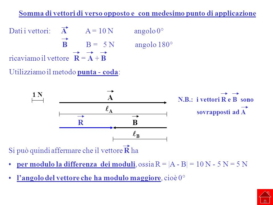 Somma di vettori di verso opposto e con medesimo punto di applicazione Dati i vettori: A A = 10 N angolo 0° B B = 5 N angolo 180° ricaviamo il vettore