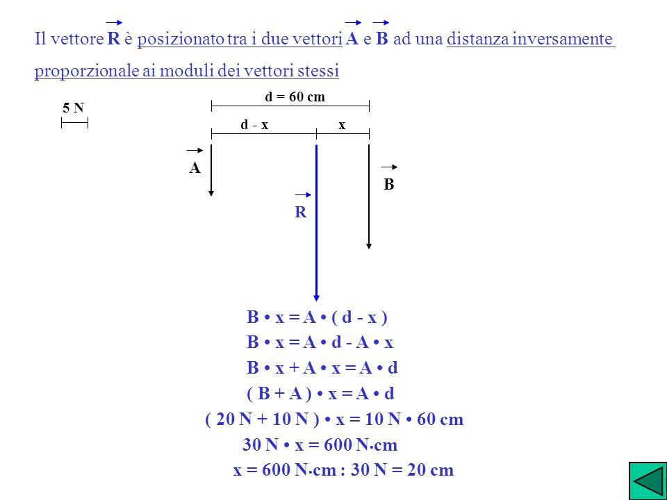 Il vettore R è posizionato tra i due vettori A e B ad una distanza inversamente proporzionale ai moduli dei vettori stessi 5 N d = 60 cm x d - x A R B