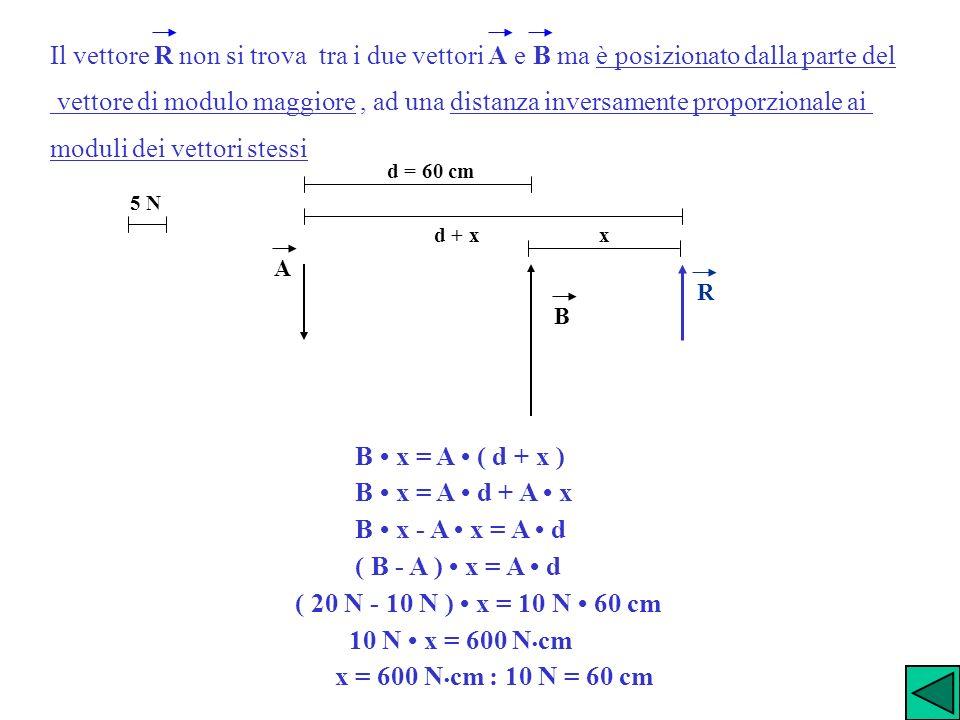 Il vettore R non si trova tra i due vettori A e B ma è posizionato dalla parte del vettore di modulo maggiore, ad una distanza inversamente proporzion