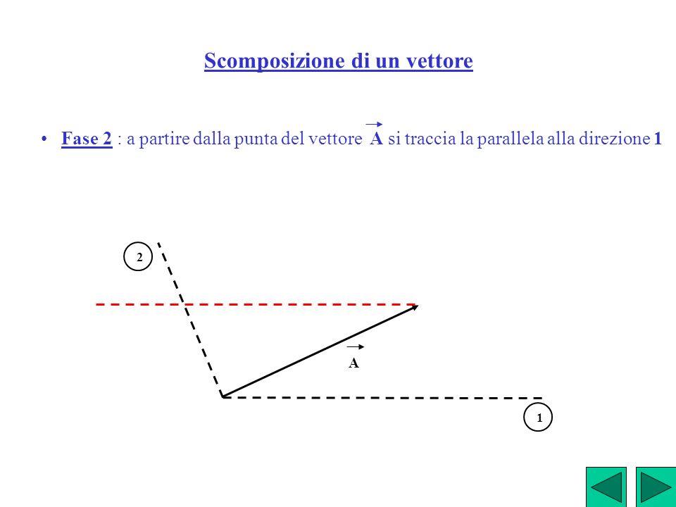 Scomposizione di un vettore Fase 2 : a partire dalla punta del vettore A si traccia la parallela alla direzione 1 A 1 2