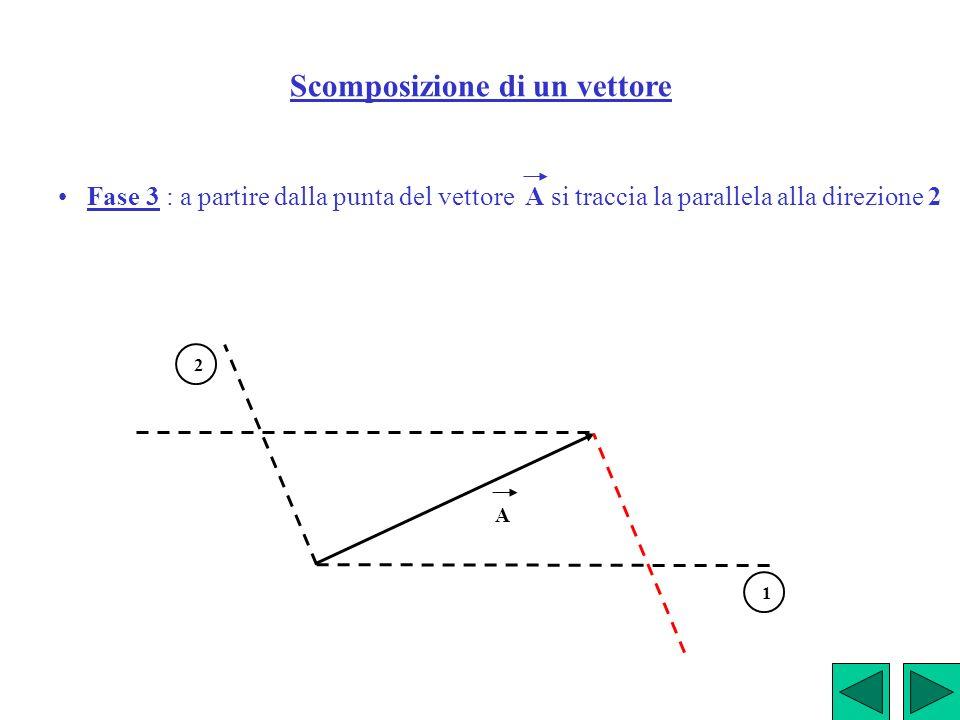 Scomposizione di un vettore Fase 3 : a partire dalla punta del vettore A si traccia la parallela alla direzione 2 A 1 2