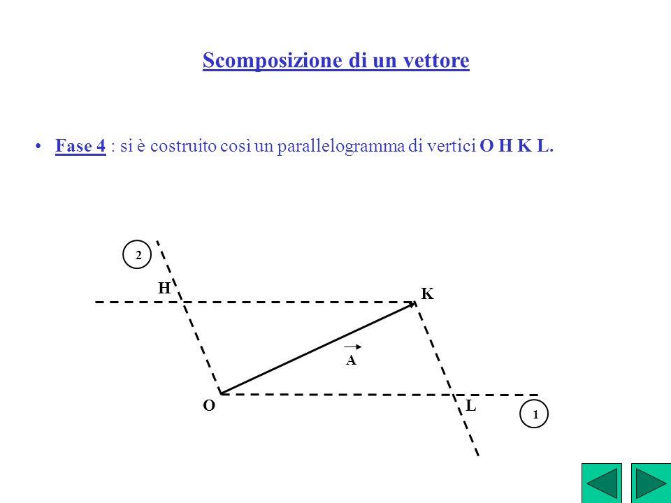 Scomposizione di un vettore Fase 4 : si è costruito così un parallelogramma di vertici O H K L. A 1 2 O H K L