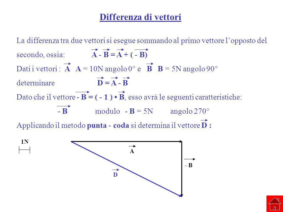 Differenza di vettori La differenza tra due vettori si esegue sommando al primo vettore lopposto del secondo, ossia: A - B = A + ( - B) Dati i vettori