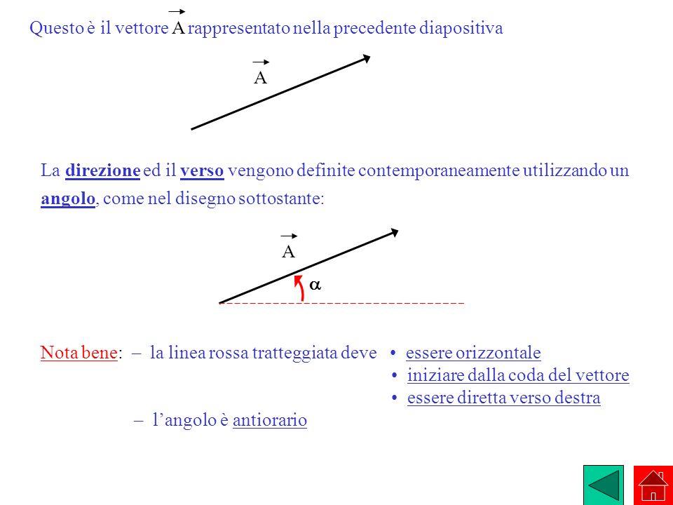 La direzione ed il verso vengono definite contemporaneamente utilizzando un angolo, come nel disegno sottostante: A Questo è il vettore A rappresentat