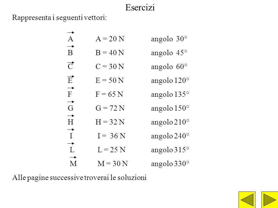 Esercizi Rappresenta i seguenti vettori: AA = 20 Nangolo 30° BB = 40 Nangolo 45° CC = 30 Nangolo 60° EE = 50 Nangolo 120° FF = 65 Nangolo 135° GG = 72