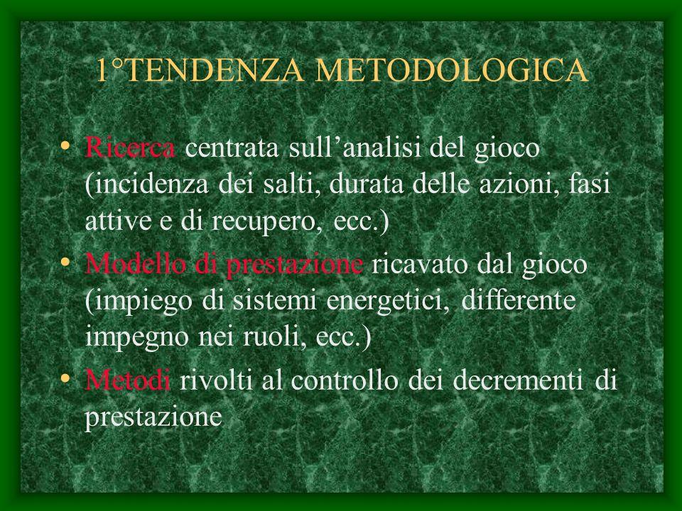 1°TENDENZA METODOLOGICA Ricerca centrata sullanalisi del gioco (incidenza dei salti, durata delle azioni, fasi attive e di recupero, ecc.) Modello di