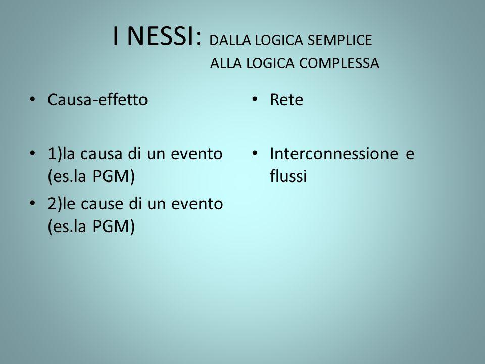 I NESSI: DALLA LOGICA SEMPLICE ALLA LOGICA COMPLESSA Causa-effetto 1)la causa di un evento (es.la PGM) 2)le cause di un evento (es.la PGM) Rete Interc