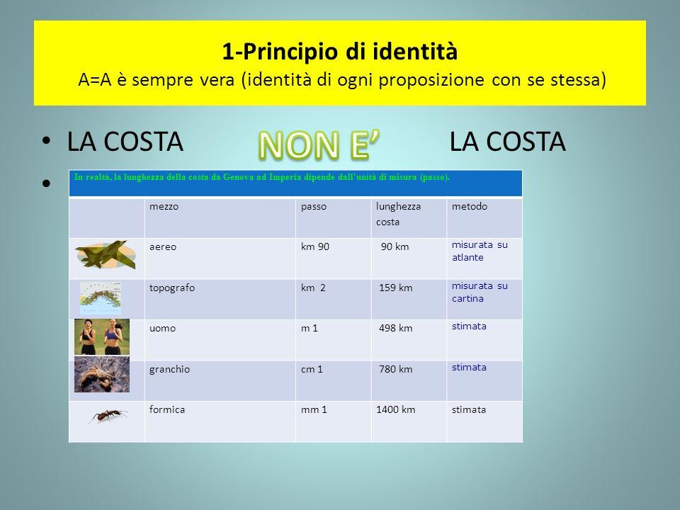 1-Principio di identità A=A è sempre vera (identità di ogni proposizione con se stessa) LA COSTALA COSTA In realtà, la lunghezza della costa da Genova