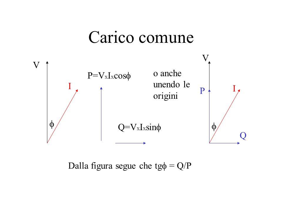 Effetti del carico comune Avendo premesso che non esistono carichi puri, il carico comune sarà: –Resistivo+induttivo ( è la configurazione comune) –Re