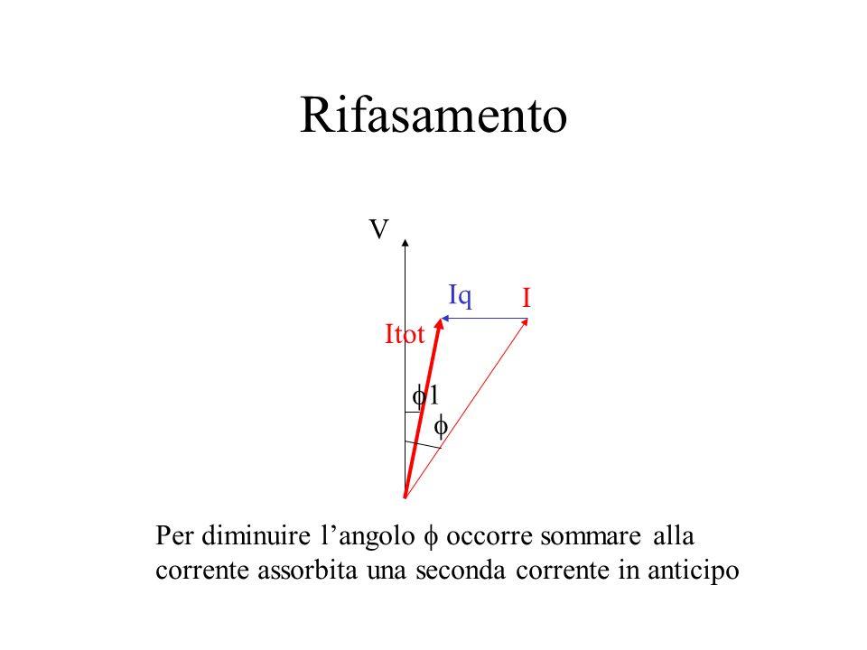 Rifasamento Il problema della riduzione del fattore di potenza viene denominato rifasamento Dei vari tipi di carico (resistivo, induttivo e capacitivo