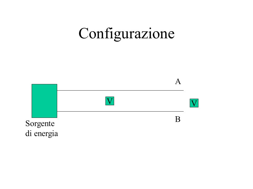 Configurazione Sorgente di energia A B V V