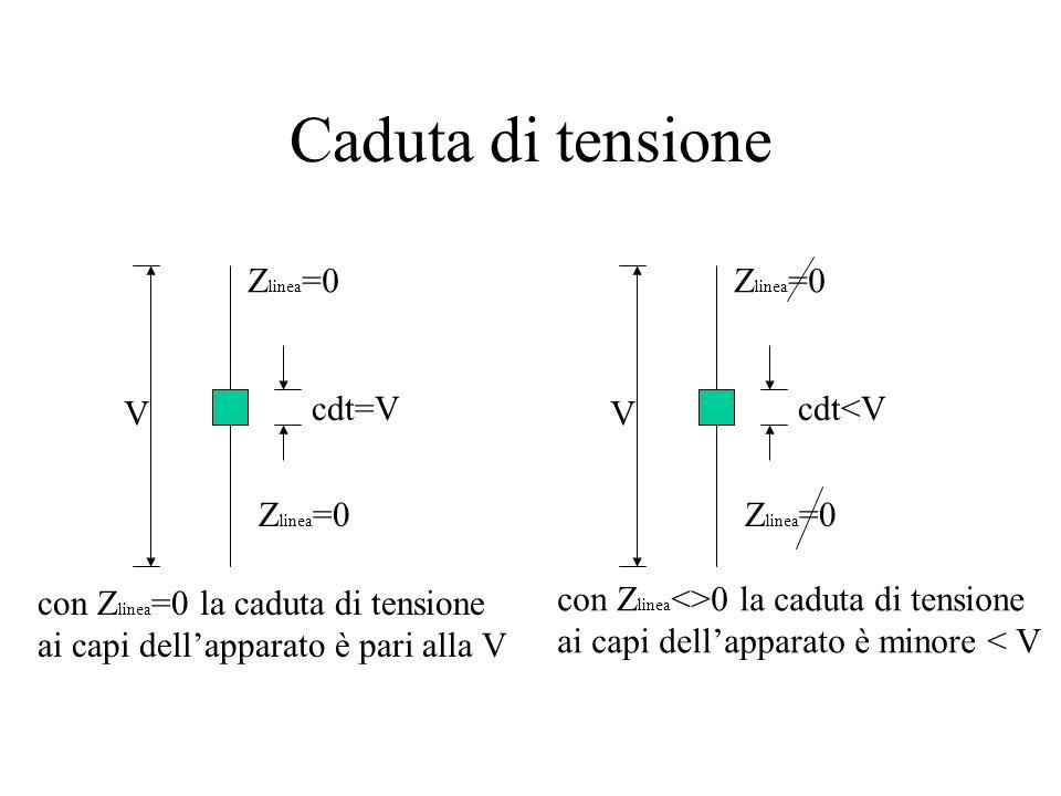 Configurazione Sorgente di energia A B L L=Carico Z Linea Z carico Se la impedenza di linea fosse nulla (Z Linea =0) tutta la tensione si avrebbe ai c