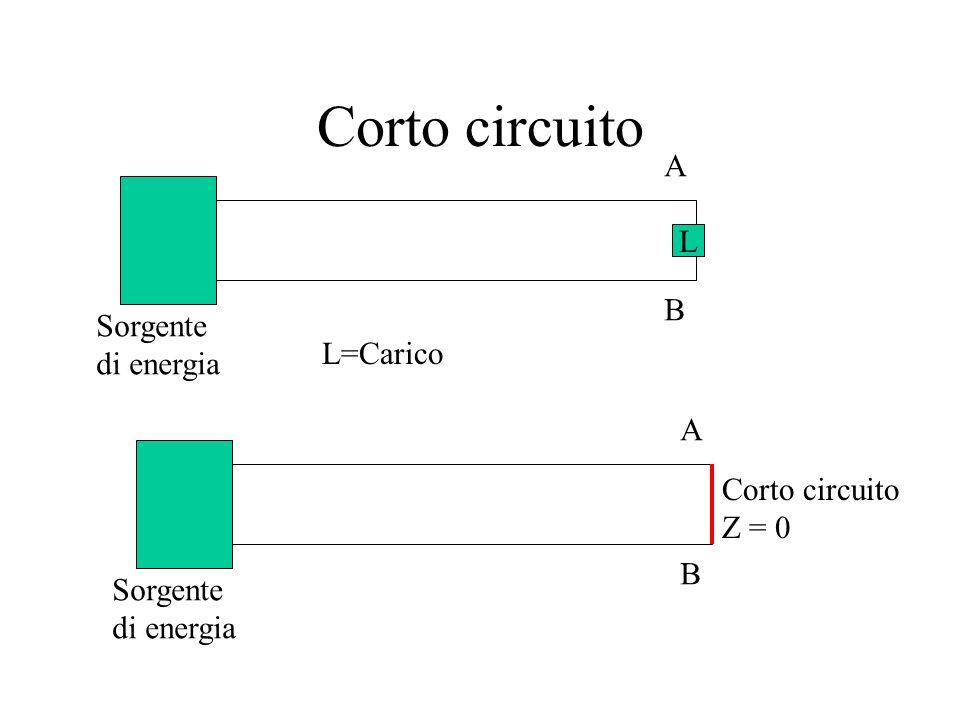 Limiti della cdt Secondo la Norma CEI 64-8 la caduta di tensione fra il punto di consegna dellenergia e lutilizzatore più lontano non deve superare il