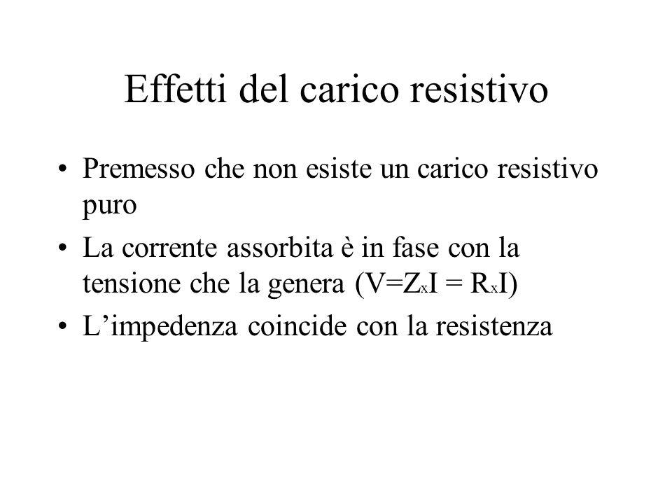 Effetti del carico resistivo Premesso che non esiste un carico resistivo puro La corrente assorbita è in fase con la tensione che la genera (V=Z x I = R x I) Limpedenza coincide con la resistenza
