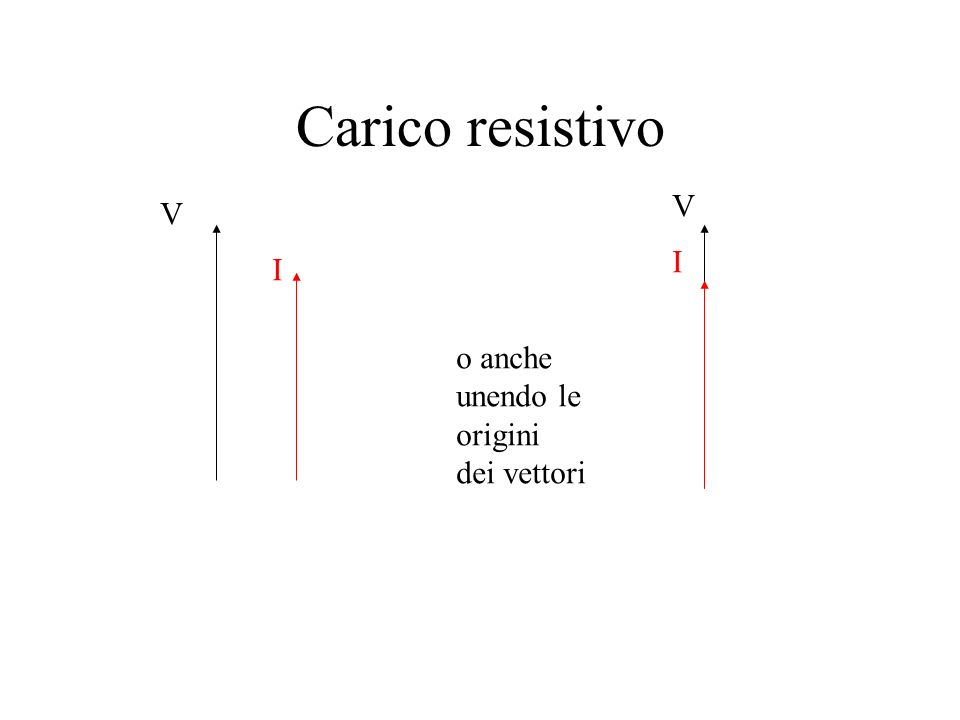 Effetti del carico resistivo Premesso che non esiste un carico resistivo puro La corrente assorbita è in fase con la tensione che la genera (V=Z x I =