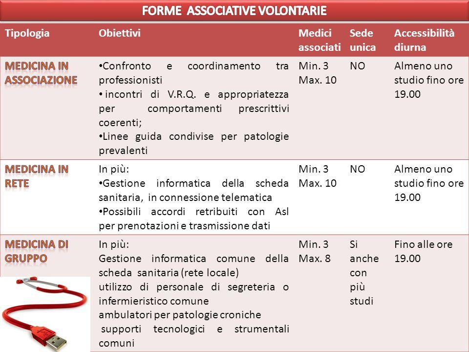TipologiaObiettiviMedici associati Sede unica Accessibilità diurna Confronto e coordinamento tra professionisti incontri di V.R.Q.