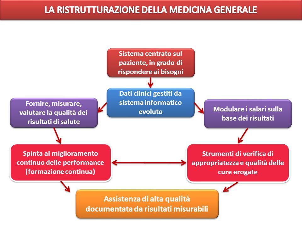Sottoscrizione accordi MMG Sistema Sanitario* Sottoscrizione accordi MMG Sistema Sanitario* Attuazione associazionismo (% MMG coinvolti**) Attuazione associazionismo (% MMG coinvolti**) Presidi integrati per le cure primarie che prevedono lassociazione di più medici (MMG, PLS, MCA, Specialisti) che operino in una sede unica garantendo un grado di integrazione tra medicina di base e specialistica e consentendo il soddisfacimento della più comune domanda specialistica delezione***