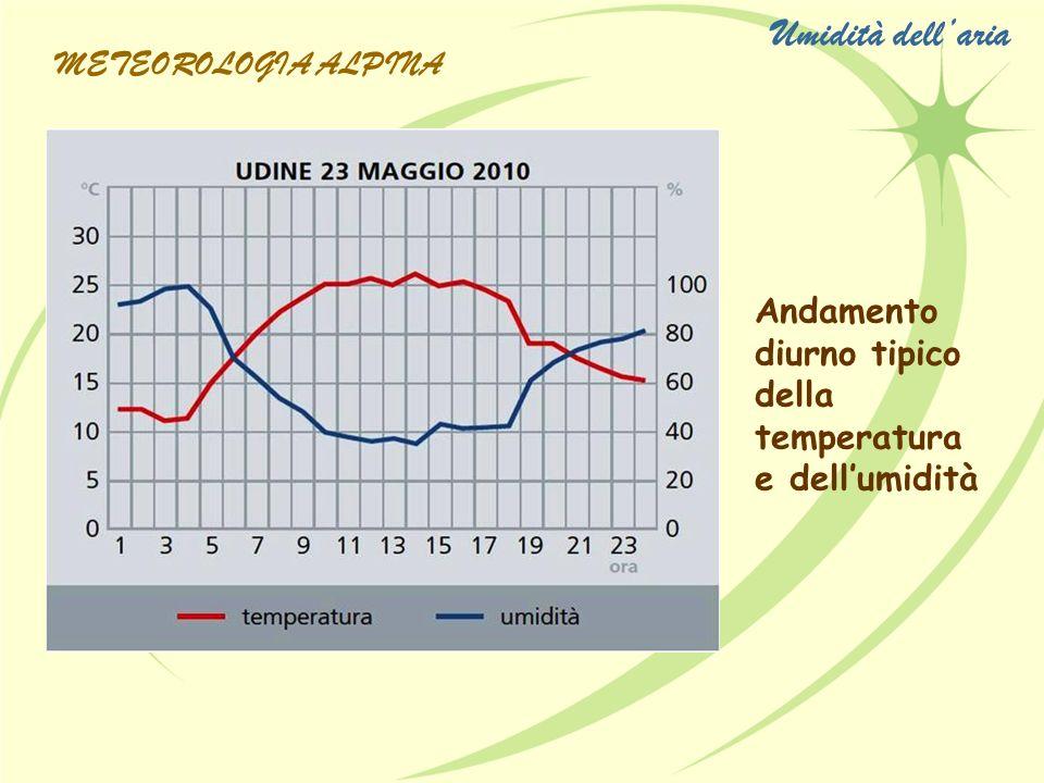 Andamento diurno tipico della temperatura e dellumidità METEOROLOGIA ALPINA Umidità dellaria