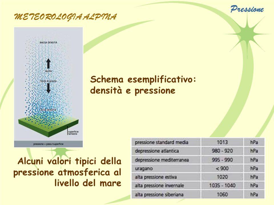 Schema esemplificativo: densità e pressione Alcuni valori tipici della pressione atmosferica al livello del mare Pressione