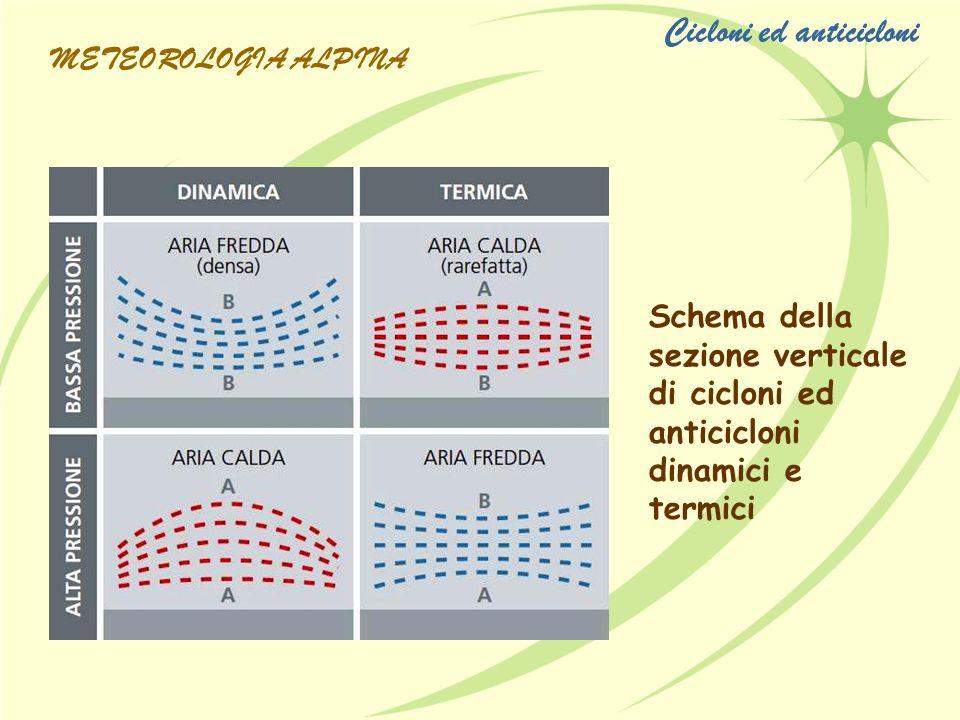 Schema della sezione verticale di cicloni ed anticicloni dinamici e termici Cicloni ed anticicloni METEOROLOGIA ALPINA