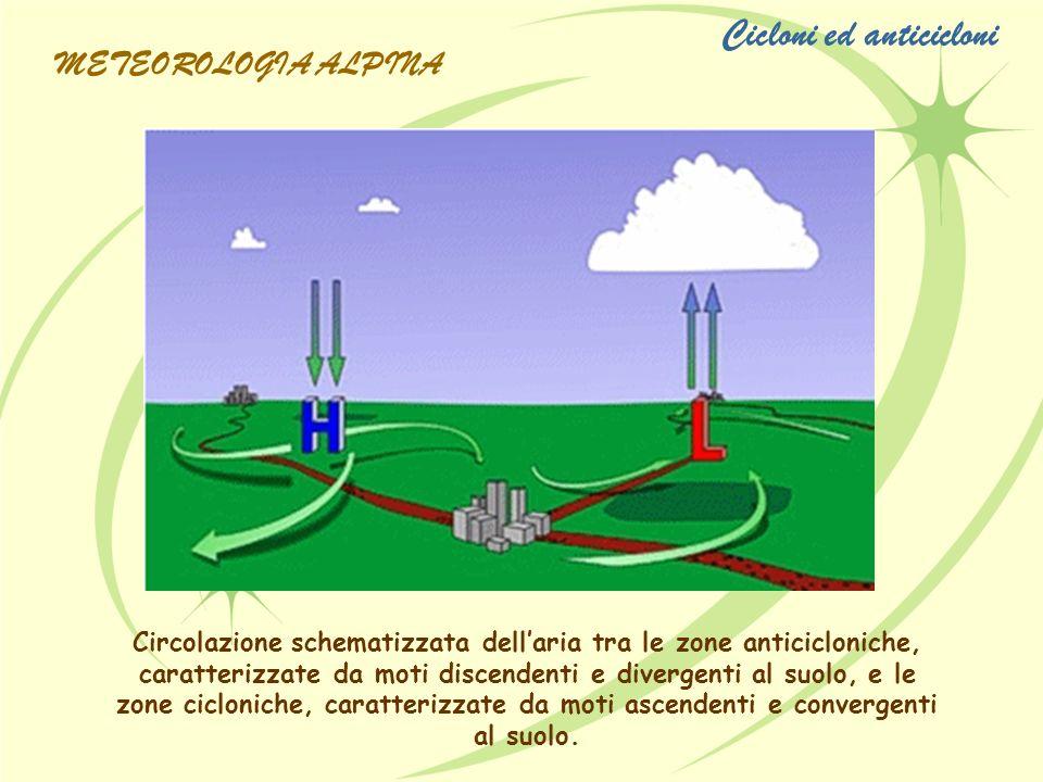 Circolazione schematizzata dellaria tra le zone anticicloniche, caratterizzate da moti discendenti e divergenti al suolo, e le zone cicloniche, caratt