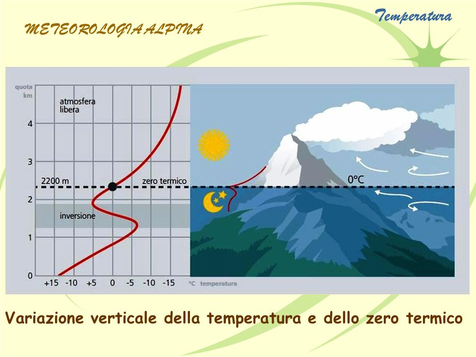 Variazione verticale della temperatura e dello zero termico METEOROLOGIA ALPINA Temperatura