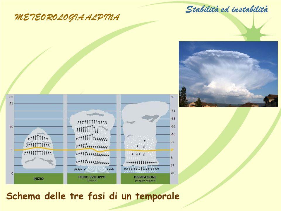 Schema delle tre fasi di un temporale Stabilità ed instabilità