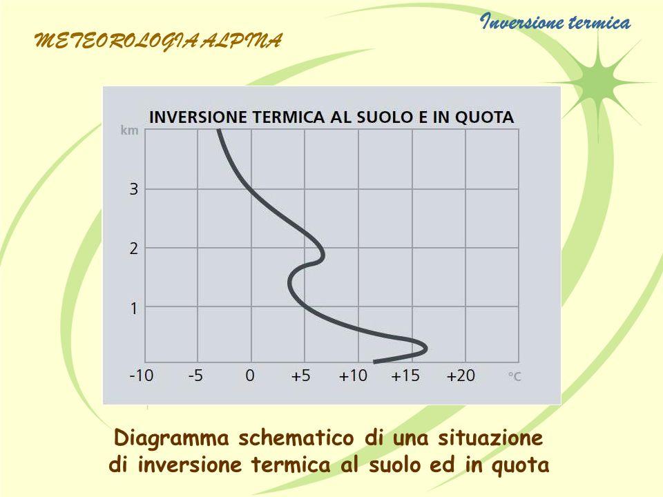 Diagramma schematico di una situazione di inversione termica al suolo ed in quota Inversione termica METEOROLOGIA ALPINA