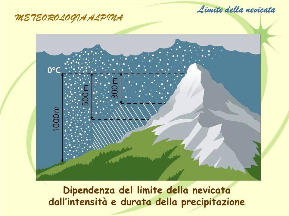 Dipendenza del limite della nevicata dallintensità e durata della precipitazione Limite della nevicata METEOROLOGIA ALPINA