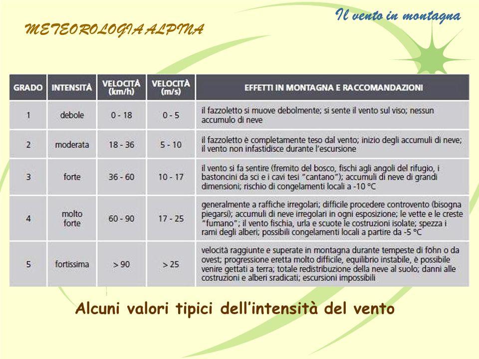 Alcuni valori tipici dellintensità del vento Il vento in montagna METEOROLOGIA ALPINA