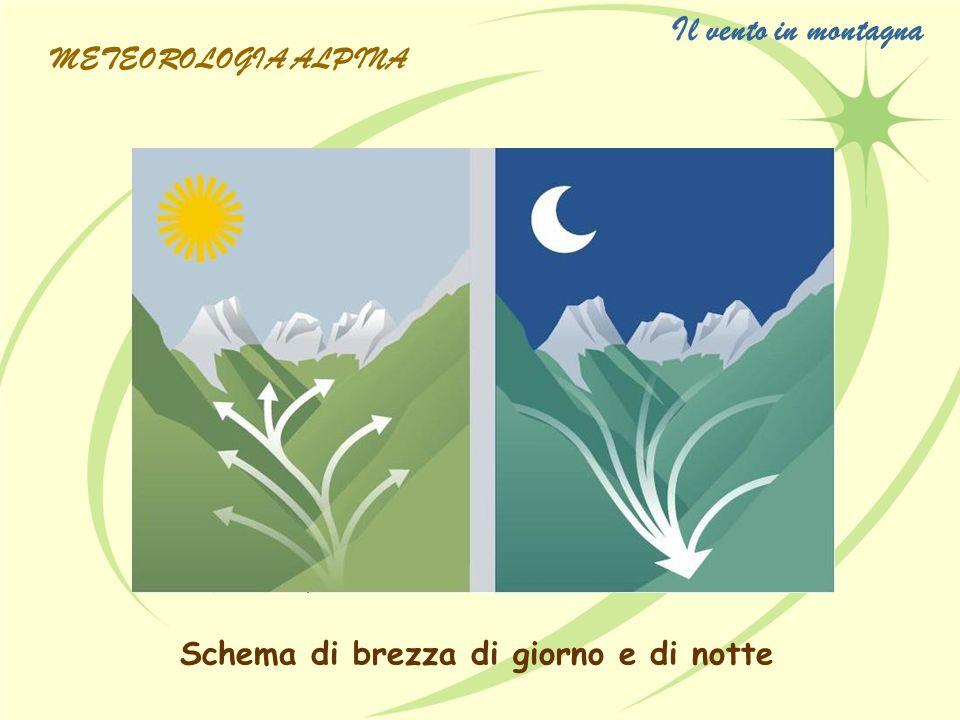 Schema di brezza di giorno e di notte Il vento in montagna