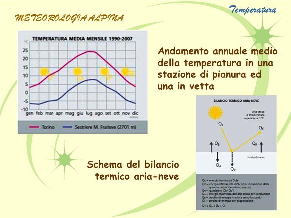 Andamento annuale medio della temperatura in una stazione di pianura ed una in vetta Schema del bilancio termico aria-neve METEOROLOGIA ALPINA Tempera