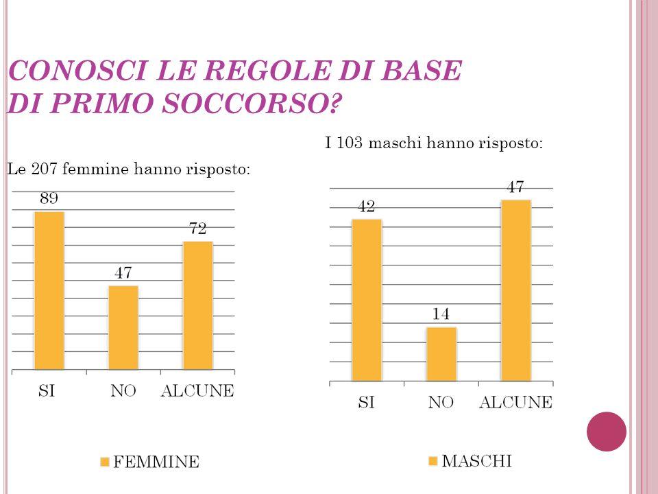 SEI A CONOSCENZA DELLE NORME DI COMPORTAMENTO E DI SICUREZZA CHE CI SONO A SCUOLA? I 103 maschi hanno risposto: Le 207 femmine hanno risposto:
